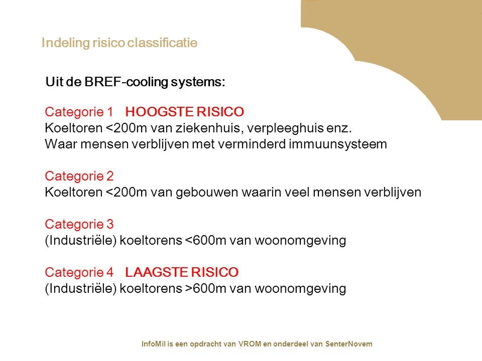 InfoMil is een opdracht van VROM en onderdeel van SenterNovem Indeling risico classificatie Uit de BREF-cooling systems: Categorie 1 HOOGSTE RISICO Ko