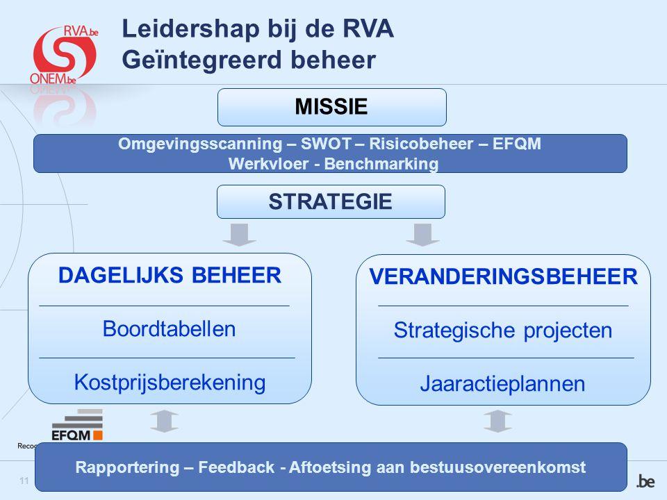 12 Leiderschap bij de RVA Visie  'Zin geven'  Inspireren en mobiliseren van de medewerkers  Herziening bezig (uitgebreide consultatie)  Overstijgen van klassieke elementen (goed beheer & klantgerichtheid)