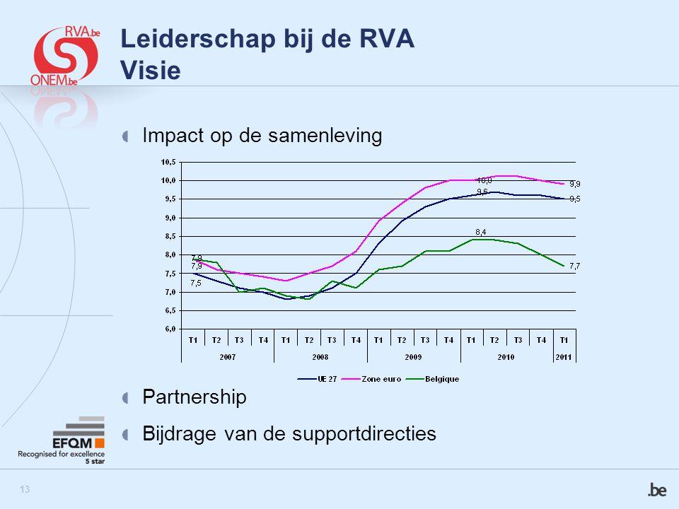14 Leiderschap bij de RVA Waarden – Bedrijfscultuur Klantgerichtheid Transparantie Verantwoordelijkheid Billijkheid Dynamiek Teamspirit Toe-eigening