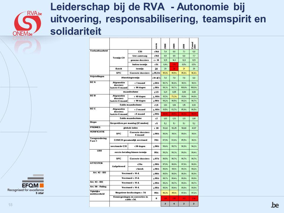 19 Leiderschap bij de RVA - Autonomie bij uitvoering, responsabilisering, teamspirit en solidariteit  Verbeteringsprojecten