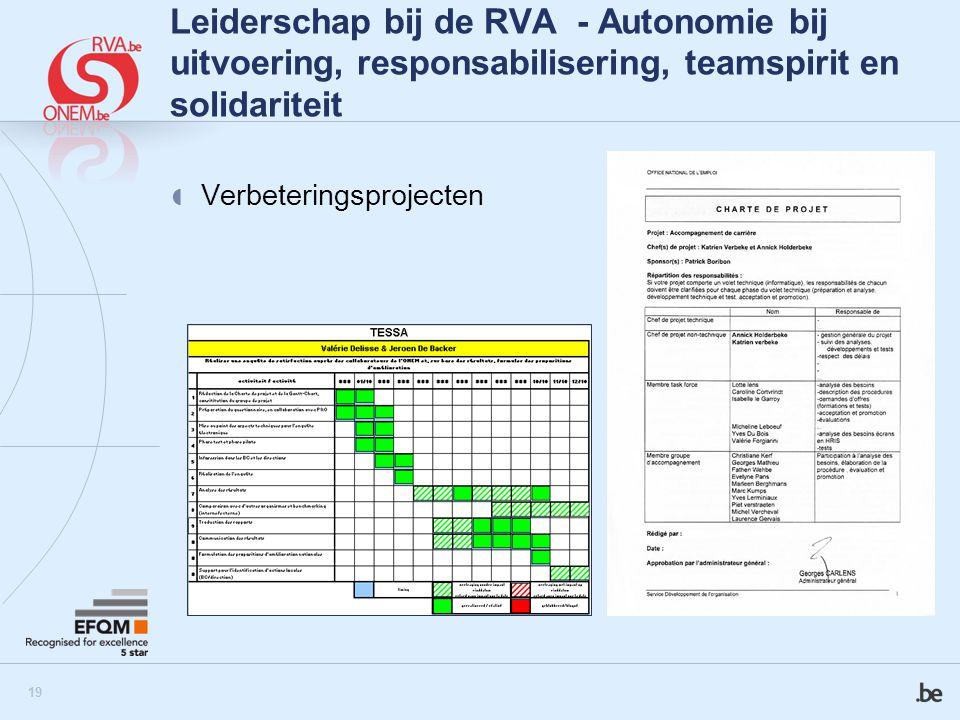 20 Leiderschap bij de RVA Andere belangrijke elementen  Externe en interne communicatie  Opleidingen  Ontwikkelcirkels  Tevredenheidsenquêtes bij personeel en klanten  HRM  …