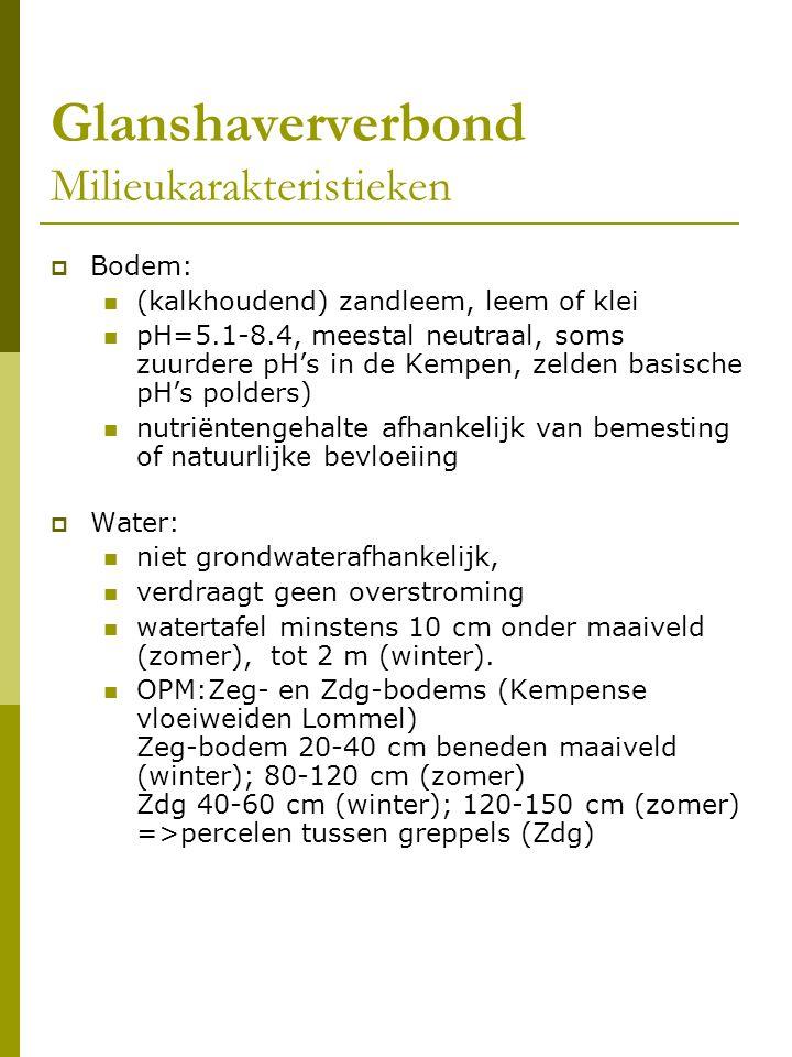 Glanshaververbond Milieukarakteristieken  Bodem: (kalkhoudend) zandleem, leem of klei pH=5.1-8.4, meestal neutraal, soms zuurdere pH's in de Kempen, zelden basische pH's polders) nutriëntengehalte afhankelijk van bemesting of natuurlijke bevloeiing  Water: niet grondwaterafhankelijk, verdraagt geen overstroming watertafel minstens 10 cm onder maaiveld (zomer), tot 2 m (winter).