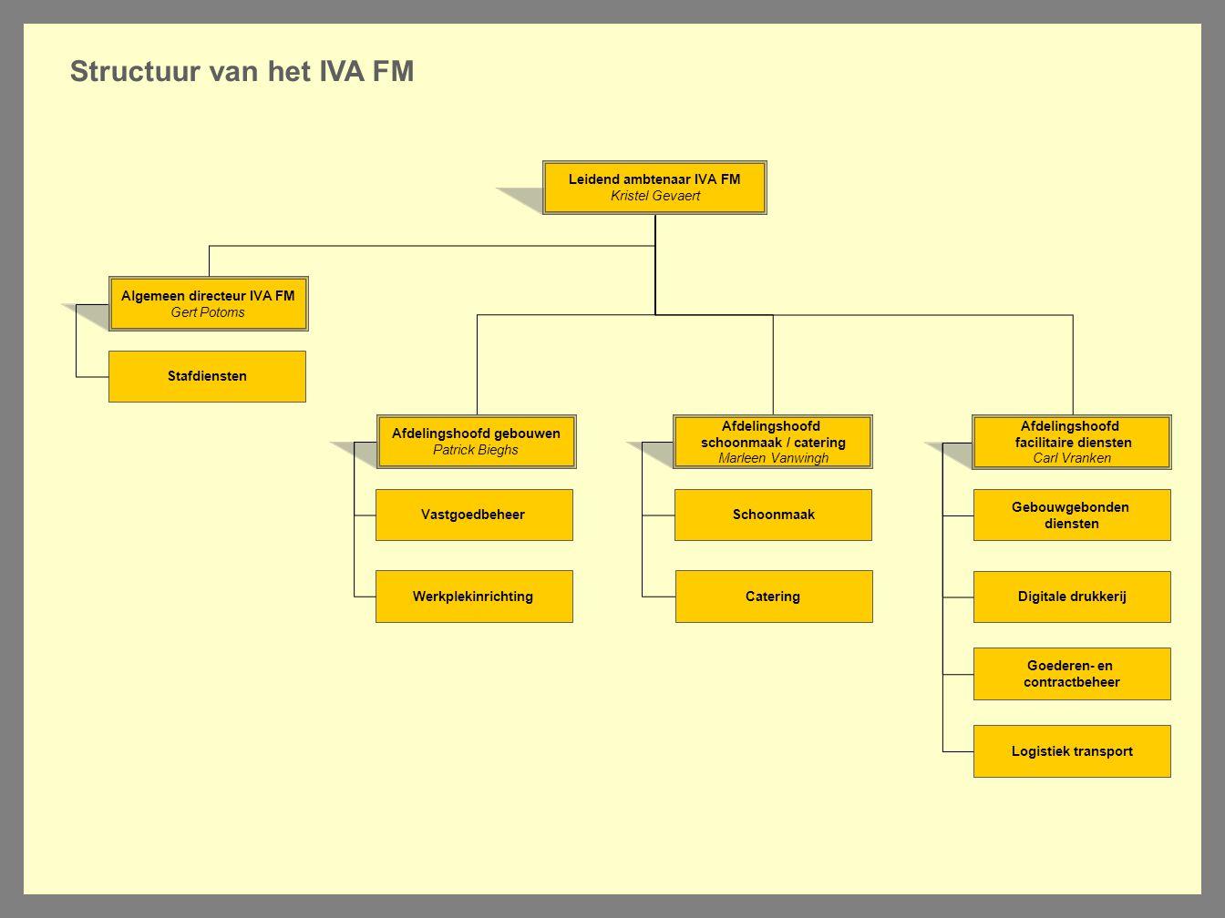 Structuur van het IVA FM Leidend ambtenaar IVA FM Kristel Gevaert Afdelingshoofd gebouwen Patrick Bieghs Werkplekinrichting Afdelingshoofd schoonmaak