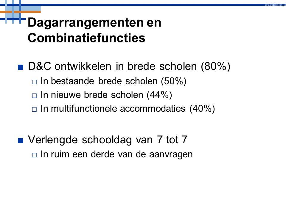 Dagarrangementen en Combinatiefuncties ■D&C ontwikkelen in brede scholen (80%) □In bestaande brede scholen (50%) □In nieuwe brede scholen (44%) □In multifunctionele accommodaties (40%) ■Verlengde schooldag van 7 tot 7 □In ruim een derde van de aanvragen