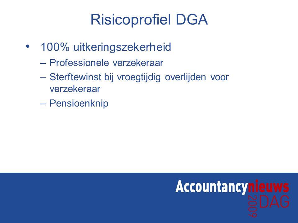 Risicoprofiel DGA 100% uitkeringszekerheid –Professionele verzekeraar –Sterftewinst bij vroegtijdig overlijden voor verzekeraar –Pensioenknip