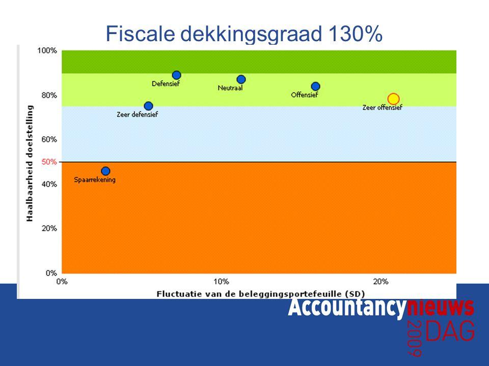 Fiscale dekkingsgraad 130%
