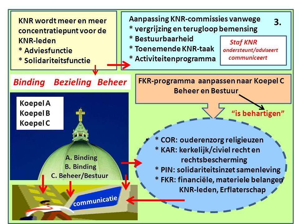 KNR wordt meer en meer concentratiepunt voor de KNR-leden * Adviesfunctie * Solidariteitsfunctie Aanpassing KNR-commissies vanwege * vergrijzing en terugloop bemensing * Bestuurbaarheid * Toenemende KNR-taak * Activiteitenprogramma Binding Bezieling Beheer Koepel A Koepel B Koepel C A.