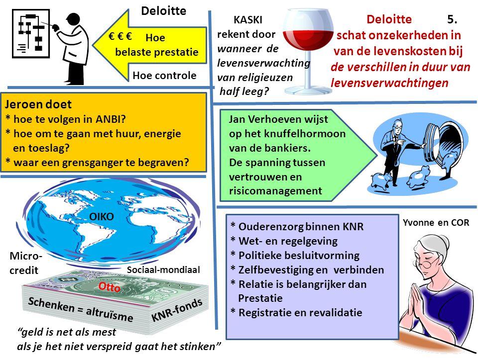 Deloitte Hoe belaste prestatie Hoe controle Jeroen doet * hoe te volgen in ANBI.