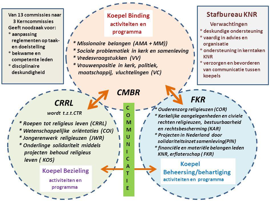 CMBR * Missionaire belangen (AMA + MM)) * Sociale problematiek in kerk en samenleving * Vredesvraagstukken (VV) * Vrouwenpositie in kerk, politiek, maatschappij, vluchtelingen (VC) Koepel Binding activiteiten en programma CRRL wordt t.z.t.CTR * Roepen tot religieus leven (CRRL) * Wetenschappelijke oriëntaties (COI) * Jongerenwerk religieuzen (JWR) * Onderlinge solidariteit middels projecten behoud religieus leven ( KOS) Koepel Bezieling activiteiten en programma FKR * Ouderenzorg religieuzen (COR) * Kerkelijke aangelegenheden en civiele rechten religieuzen, bestuurbaarheid en rechtsbescherming (KAR) * Projecten in Nederland door solidariteitsinzet samenleving(PIN) * financiële en materiële belangen leden KNR, erflaterschap ( FKR) Koepel Beheersing/behartiging activiteiten en programma COMMUNICATIECOMMUNICATIEM Van 13 commissies naar 3 Kerncommissies Geeft noodzaak voor: * aanpassing reglementen op taak- en doelstelling * bekwame en competente leden * disciplinaire deskundigheid Stafbureau KNR Verwachtingen * deskundige ondersteuning * vaardig in advies en organisatie * ondersteuning in kerntaken KNR * verzorgen en bevorderen van communicatie tussen koepels