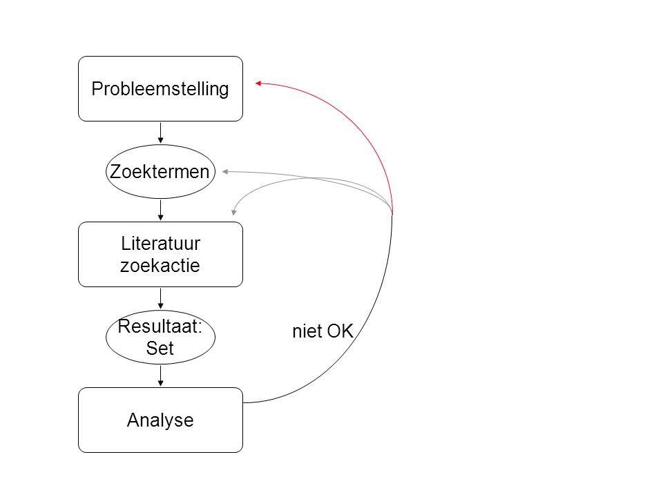 Analyse Resultaat: Set Zoektermen Literatuur zoekactie niet OK Probleemstelling