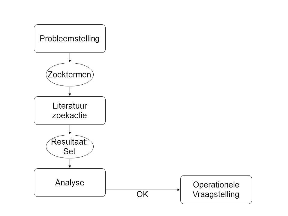 Analyse Resultaat: Set Zoektermen Literatuur zoekactie OK Probleemstelling Operationele Vraagstelling