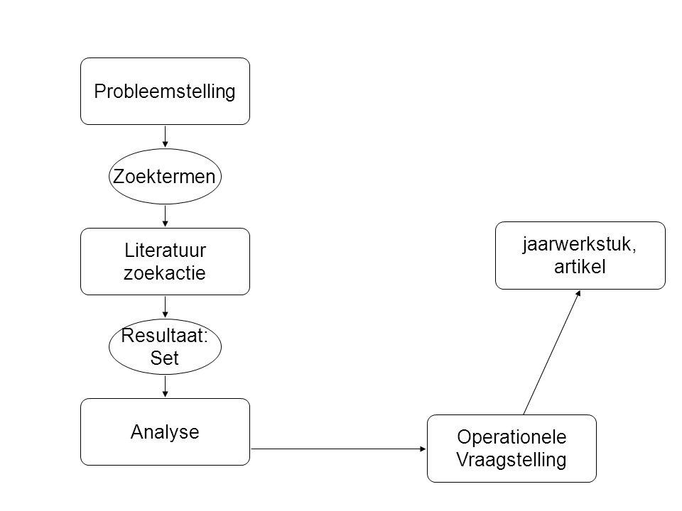 Analyse Resultaat: Set Zoektermen Literatuur zoekactie Probleemstelling Operationele Vraagstelling jaarwerkstuk, artikel