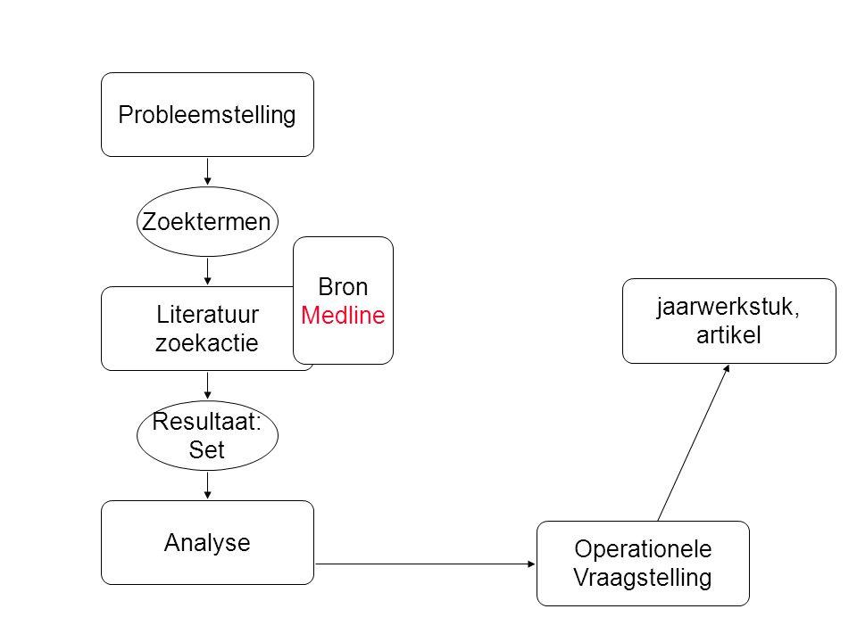 Analyse Resultaat: Set Zoektermen Literatuur zoekactie Probleemstelling Operationele Vraagstelling jaarwerkstuk, artikel Bron Medline