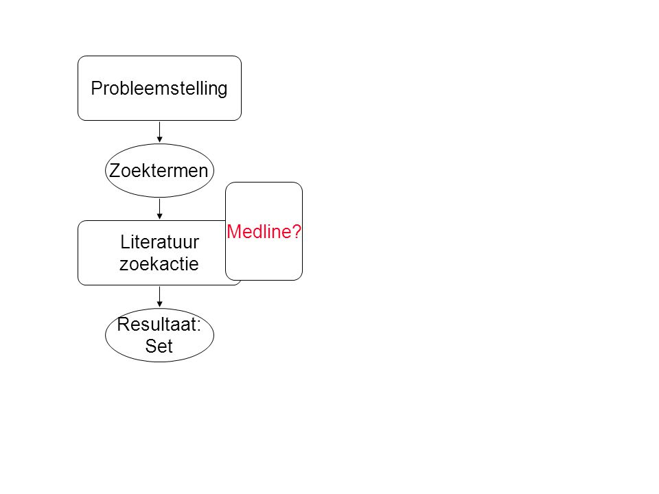 Resultaat: Set Zoektermen Literatuur zoekactie Probleemstelling Medline