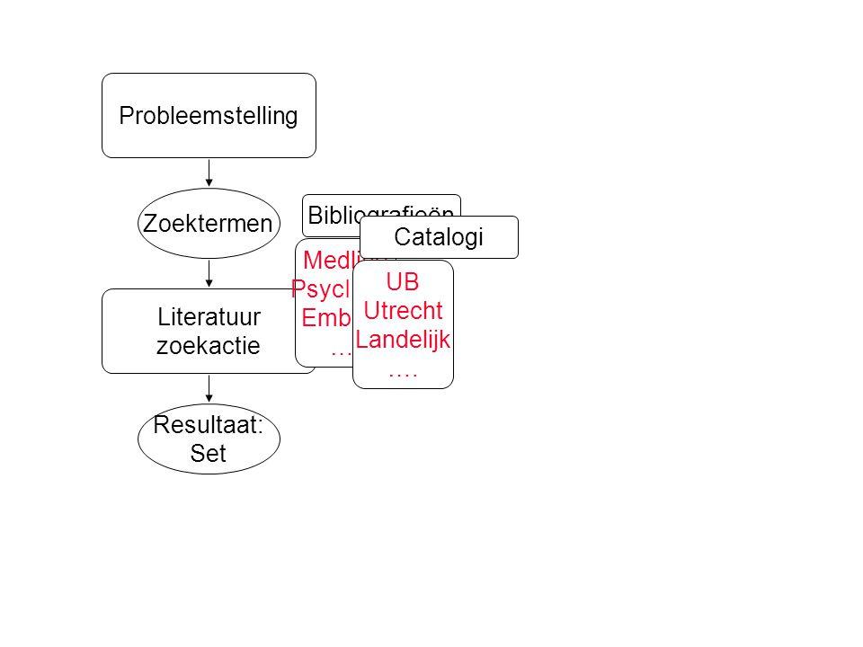Resultaat: Set Zoektermen Literatuur zoekactie Probleemstelling Medline PsycINFO Embase ….