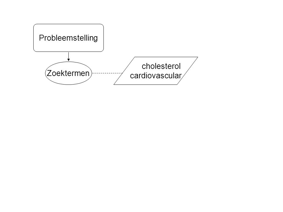 Zoektermen cholesterol cardiovascular Probleemstelling