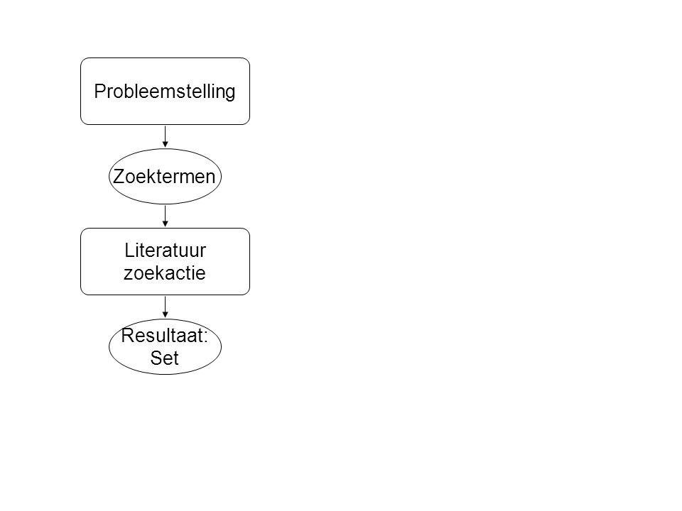 Resultaat: Set Zoektermen Literatuur zoekactie Probleemstelling