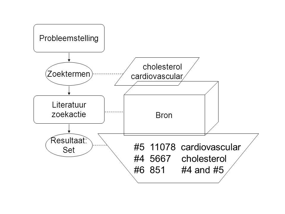 Analyse Resultaat: Set Zoektermen Literatuur zoekactie #5 11078 cardiovascular #4 5667 cholesterol #6 851 #4 and #5 Bron cholesterol cardiovascular Probleemstelling