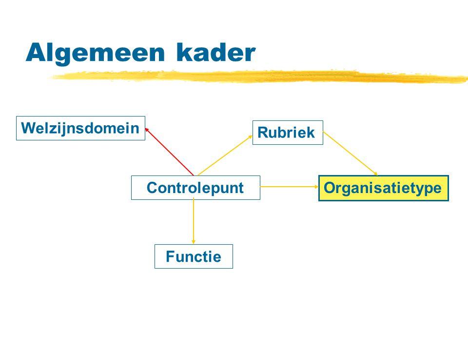 Algemeen kader Welzijnsdomein Controlepunt Rubriek Functie Organisatietype