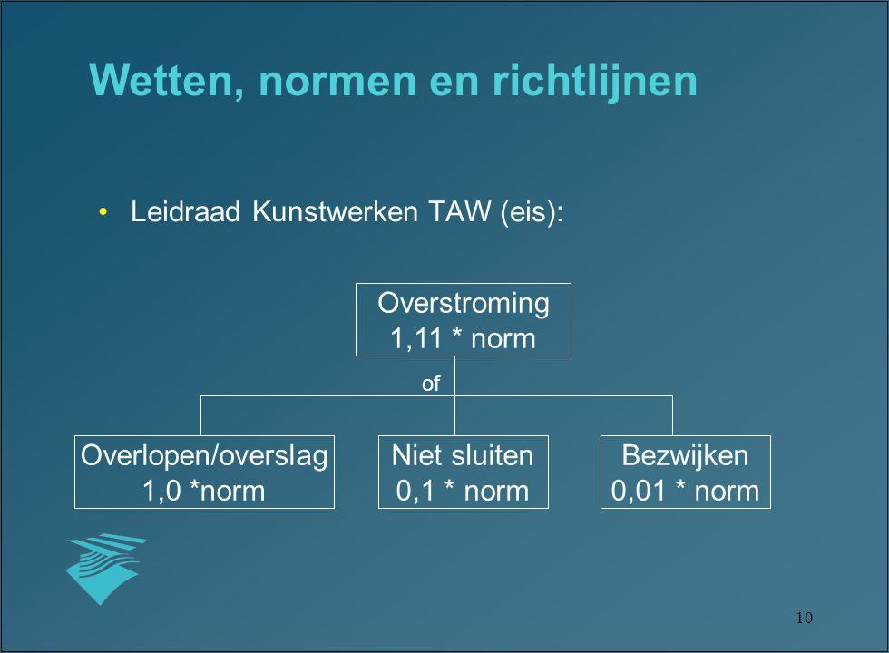 10 Leidraad Kunstwerken TAW (eis): Overstroming 1,11 * norm Overlopen/overslag 1,0 *norm Niet sluiten 0,1 * norm Bezwijken 0,01 * norm Wetten, normen en richtlijnen of