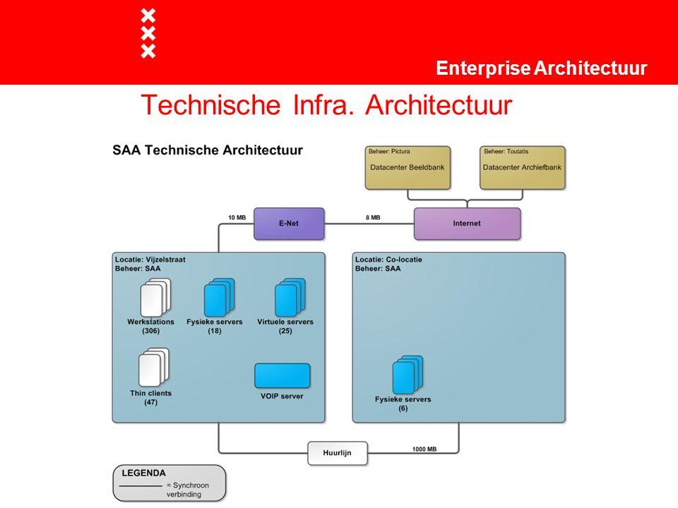 Technische Infra. Architectuur Enterprise Architectuur