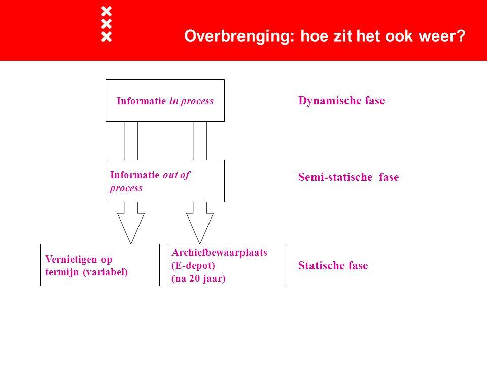 Overbrenging: hoe zit het ook weer? Informatie in process Dynamische fase Archiefbewaarplaats (E-depot) (na 20 jaar) Informatie out of process Verniet