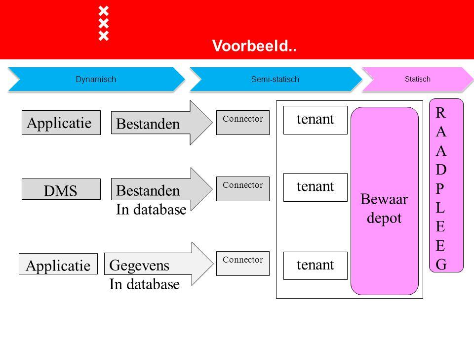 tenant Bewaar depot RAADPLEEGRAADPLEEG Applicatie tenant DMS Connector Bestanden In database Connector Applicatie Connector Gegevens In database tenan