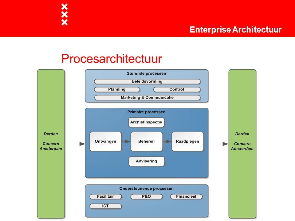 Informatiearchitectuur Enterprise Architectuur