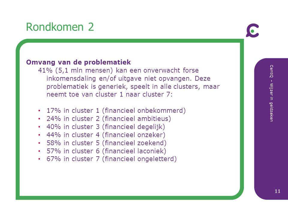CentiQ - Wijzer in geldzaken 11 Rondkomen 2 Omvang van de problematiek 41% (5,1 mln mensen) kan een onverwacht forse inkomensdaling en/of uitgave niet