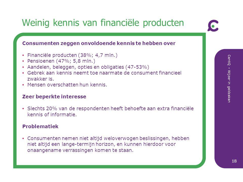 CentiQ - Wijzer in geldzaken 18 Weinig kennis van financiële producten Consumenten zeggen onvoldoende kennis te hebben over Financiële producten (38%;