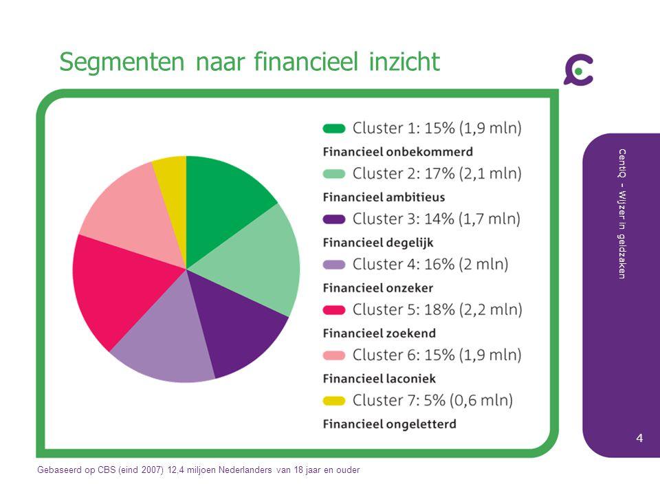 CentiQ - Wijzer in geldzaken 5 Sterke en zwakke segmenten naar financieel gedrag en financieel inzicht 1 Financieel onbekommerd + + –+ – + + + 2 Financieel ambitieus + + ++ + + + + 3 Financieel degelijk + – ++ – + + + 4 Financieel onzeker – + –– – – – – 5 Financieel zoekend – – +– + – + – 6 Financieel laconiek – – – – – – – – 7 Financieel ongeletterd – – –– + – – – + Sterk/bovengemiddeld t.o.v.