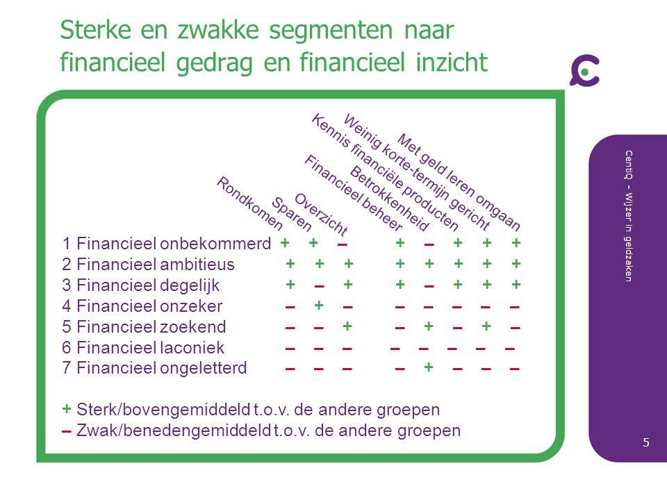 CentiQ - Wijzer in geldzaken 6 Segment 4 - Financieel onzeker (2 mln) Segment 4 (16%) Breed gespreid qua leeftijd: 25-54 jaar; samenwonend met/zonder kinderen; modale opleiding, inkomen en vermogen.
