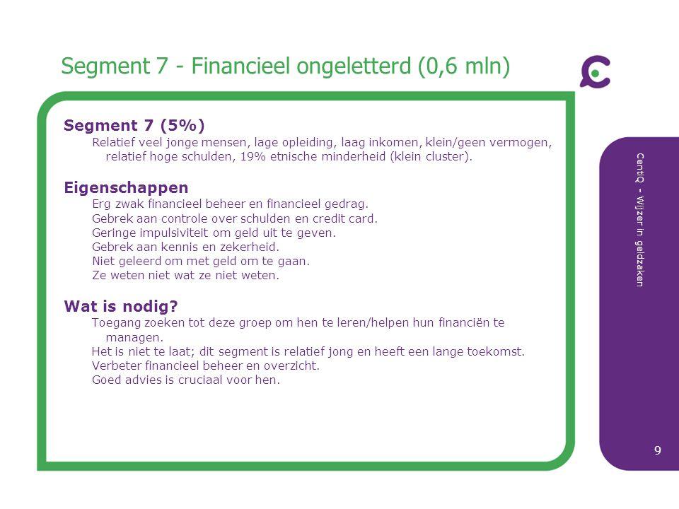 CentiQ - Wijzer in geldzaken 9 Segment 7 - Financieel ongeletterd (0,6 mln) Segment 7 (5%) Relatief veel jonge mensen, lage opleiding, laag inkomen, k