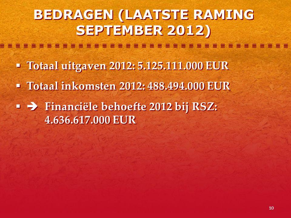10  Totaal uitgaven 2012: 5.125.111.000 EUR  Totaal inkomsten 2012: 488.494.000 EUR  Financiële behoefte 2012 bij RSZ: 4.636.617.000 EUR  Totaal