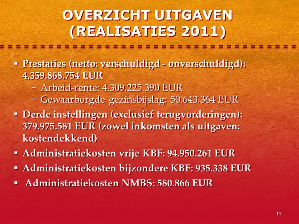 11  Prestaties (netto: verschuldigd - onverschuldigd): 4.359.868.754 EUR − Arbeid-rente: 4.309.225.390 EUR − Gewaarborgde gezinsbijslag: 50.643.364 E