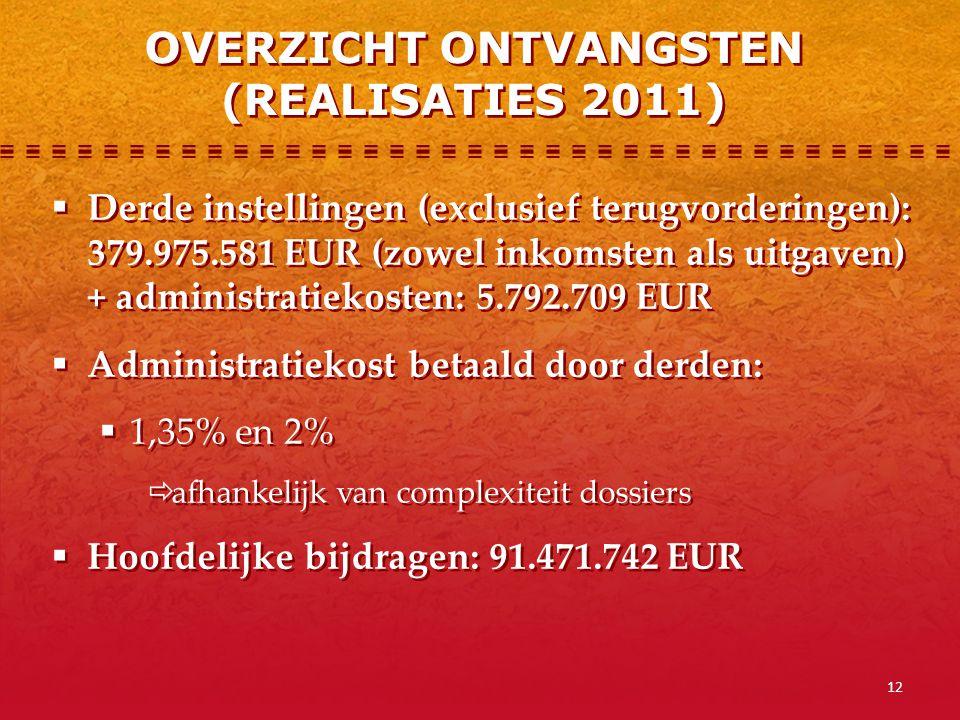 12  Derde instellingen (exclusief terugvorderingen): 379.975.581 EUR (zowel inkomsten als uitgaven) + administratiekosten: 5.792.709 EUR  Administra
