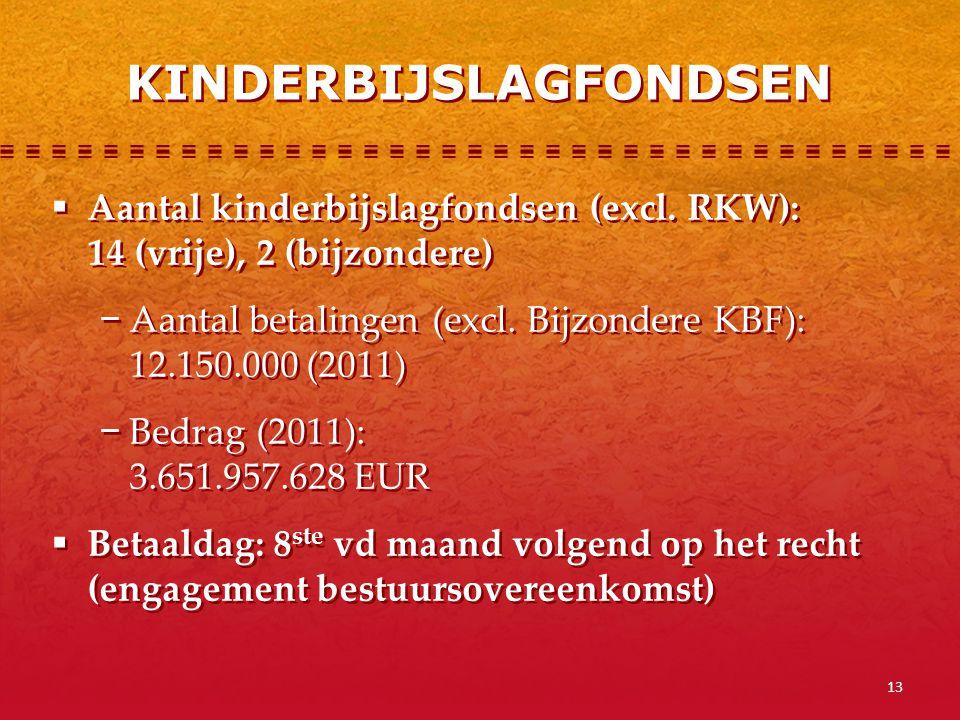 13  Aantal kinderbijslagfondsen (excl. RKW): 14 (vrije), 2 (bijzondere) − Aantal betalingen (excl. Bijzondere KBF): 12.150.000 (2011) − Bedrag (2011)