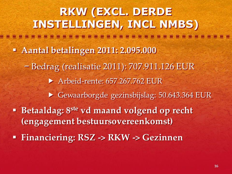 16  Aantal betalingen 2011: 2.095.000 − Bedrag (realisatie 2011): 707.911.126 EUR  Arbeid-rente: 657.267.762 EUR  Gewaarborgde gezinsbijslag: 50.64