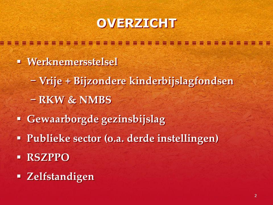 3 FINANCIERING VAN DE SOCIALE ZEKERHEID WERKNEMERWERKGEVER RSZ Niet voor kinderbijslag loon RSZ Globale bijdrage waarvan 7% werkgevers- bijdrage RSZ voor kinderbijslag