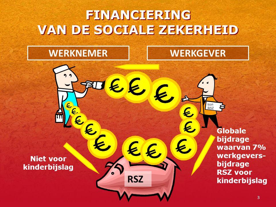 3 FINANCIERING VAN DE SOCIALE ZEKERHEID WERKNEMERWERKGEVER RSZ Niet voor kinderbijslag loon RSZ Globale bijdrage waarvan 7% werkgevers- bijdrage RSZ v