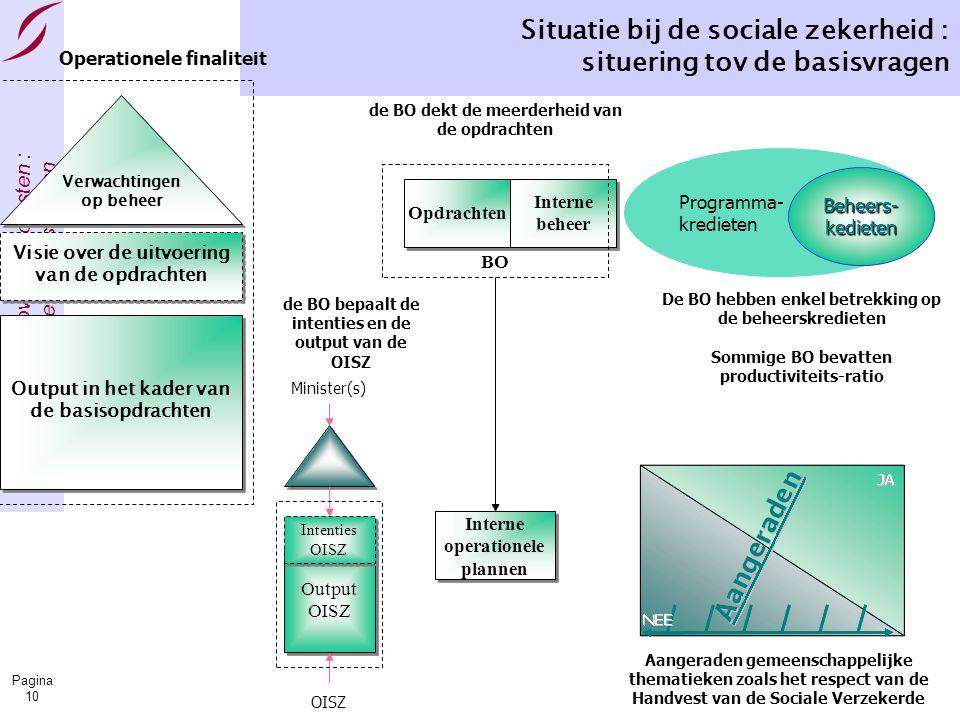 Bestuursovereenkomsten : informatie & basisvragen Pagina 10 Situatie bij de sociale zekerheid : situering tov de basisvragen Minister(s) Output OISZ OISZ Intenties OISZ de BO dekt de meerderheid van de opdrachten de BO bepaalt de intenties en de output van de OISZ Programma- kredietenBeheers-kedieten De BO hebben enkel betrekking op de beheerskredieten Sommige BO bevatten productiviteits-ratio Aangeraden gemeenschappelijke thematieken zoals het respect van de Handvest van de Sociale Verzekerde Opdrachten Interne beheer BO Interne operationele plannen Verwachtingen op beheer Visie over de uitvoering van de opdrachten Output in het kader van de basisopdrachten Operationele finaliteit