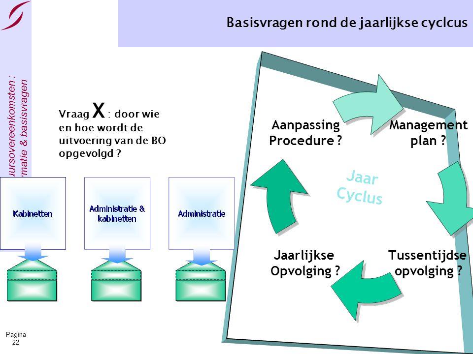 Bestuursovereenkomsten : informatie & basisvragen Pagina 22 Basisvragen rond de jaarlijkse cyclcus Management plan ? Tussentijdse opvolging ? Jaarlijk