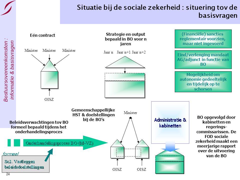 Bestuursovereenkomsten : informatie & basisvragen Pagina 24 Situatie bij de sociale zekerheid : situering tov de basisvragen Minister OISZ Eén contrac
