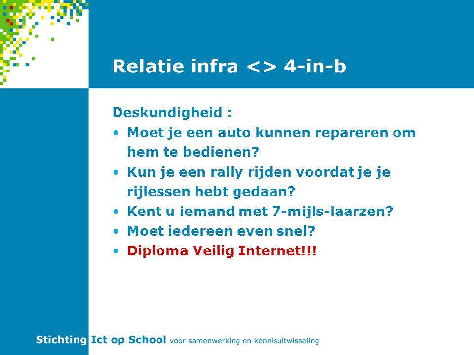 Relatie infra <> 4-in-b Samenwerking : kost tijd.