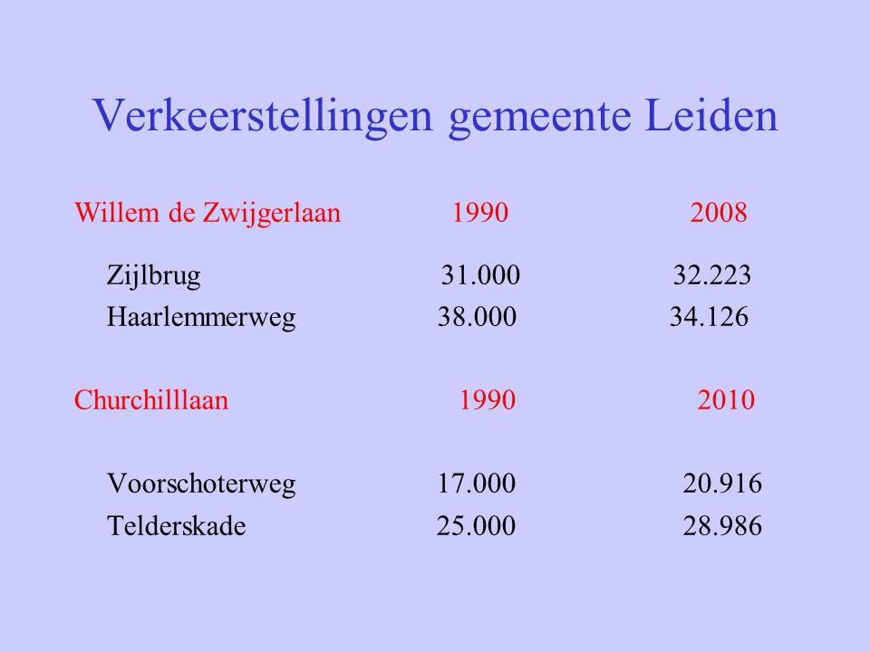 Verkeerstellingen gemeente Leiden Willem de Zwijgerlaan 1990 2008 Zijlbrug 31.000 32.223 Haarlemmerweg 38.000 34.126 Churchilllaan 1990 2010 Voorschot