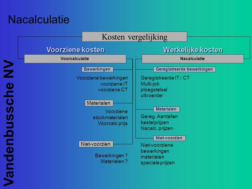 Vandenbussche NV Nacalculatie Kosten vergelijking Voorcalculatie Bewerkingen Materialen Niet-voorzien Geregistreerde bewerkingen Materialen Niet-voorz