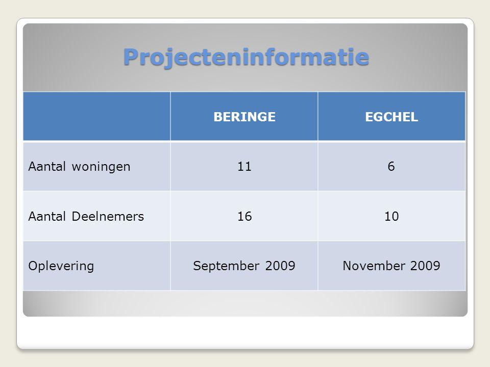 Projecteninformatie BERINGEEGCHEL Aantal woningen116 Aantal Deelnemers1610 OpleveringSeptember 2009November 2009