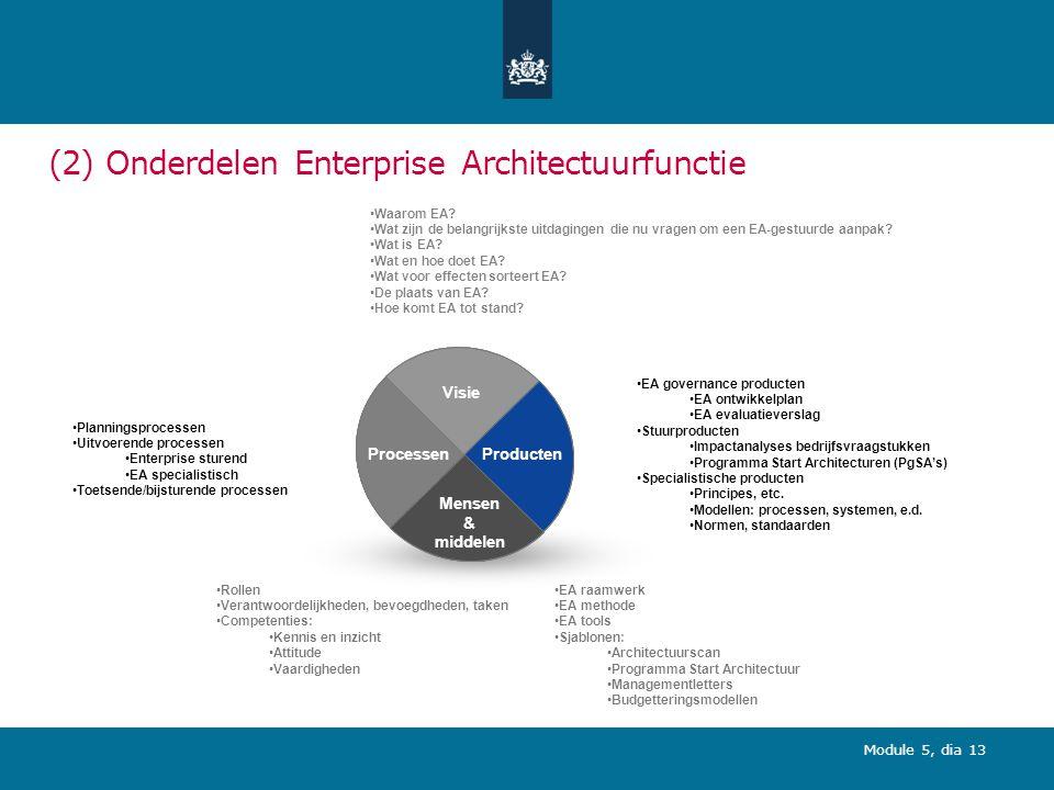 Module 5, dia 13 (2) Onderdelen Enterprise Architectuurfunctie Visie Producten Mensen & middelen Processen Visie Producten Mensen & middelen Processen Waarom EA.
