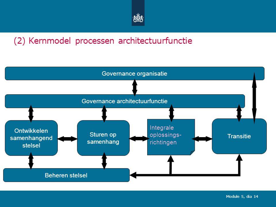 Module 5, dia 14 (2) Kernmodel processen architectuurfunctie Governance architectuurfunctie Ontwikkelen samenhangend stelsel Sturen op samenhang Beheren stelsel Integrale oplossings- richtingen Transitie Governance organisatie