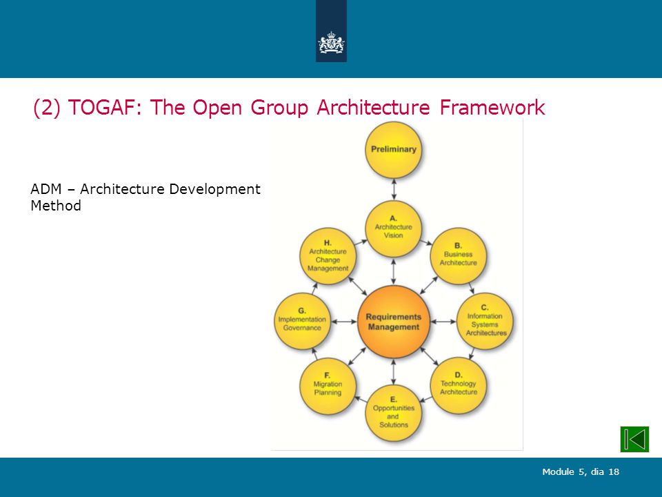 Module 5, dia 18 (2) TOGAF: The Open Group Architecture Framework ADM – Architecture Development Method